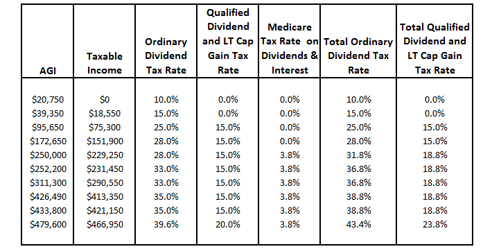 Ordinary Dividends, Qualified Dividends, Return Of Capital