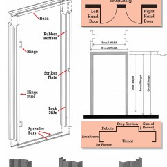 Parts Of A Window Frame Diagram Aprilia Rs 50 2008 Wiring Door Terminology Design And Reviews