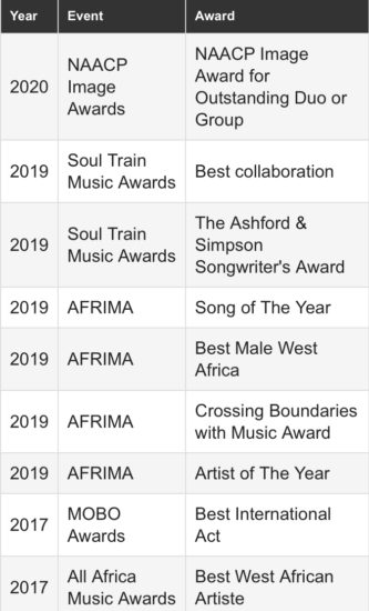 Wizkid's Awards And Fulfillments From 2015 To 2020