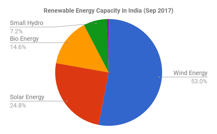 Renewable Energy Production In India