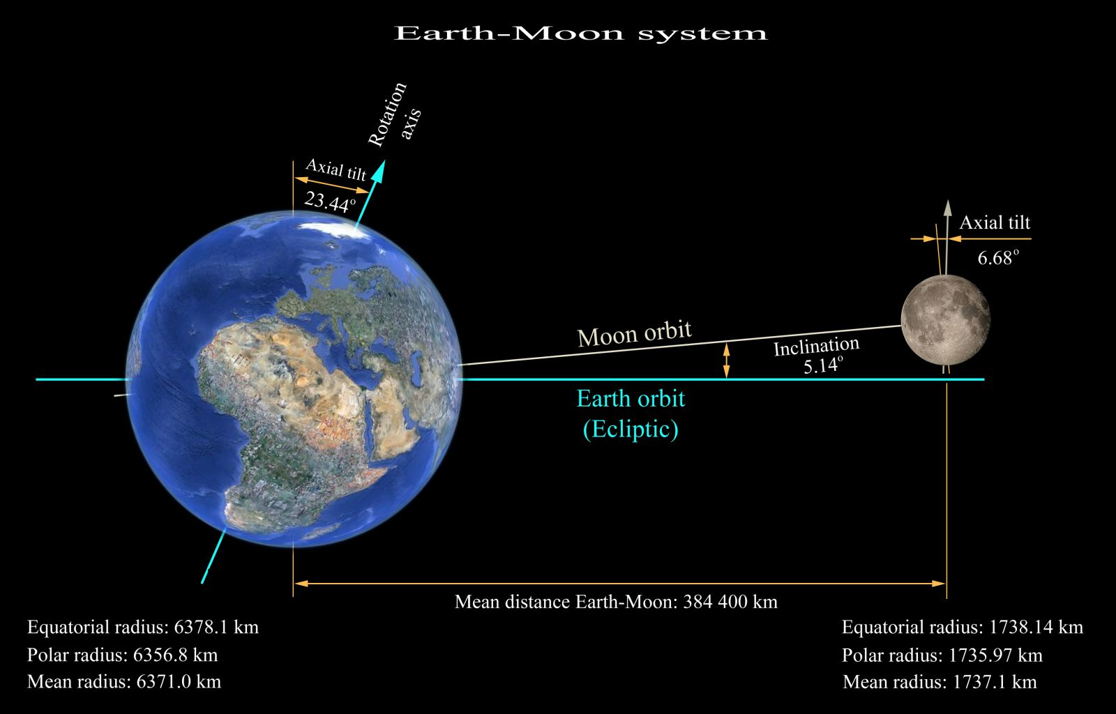 Moon Stabilizes Earth