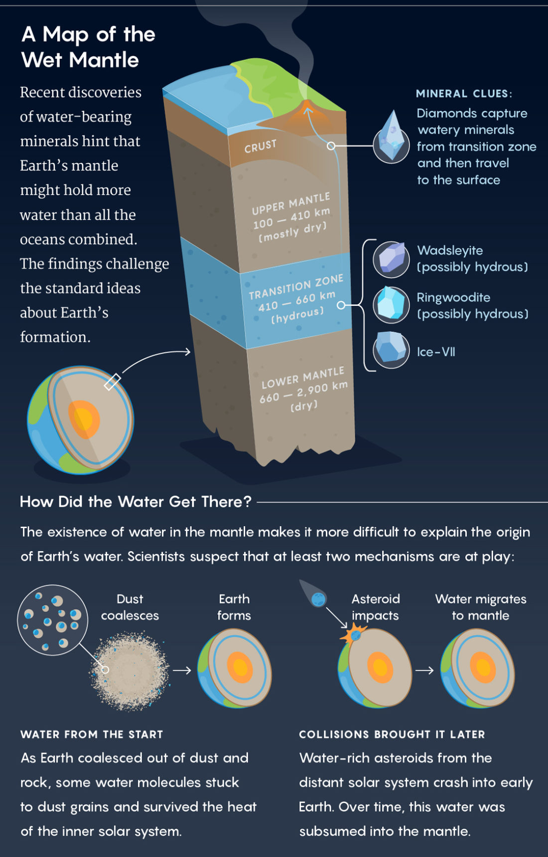 Huge Amount Of Water In Earth S Mantle 2