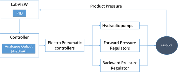 Closed loop control of product pressurization and depressurization rate of Pressure Test System for Gas Bottles and Containers used in Space vehicles, Satellites and Launch Machinery