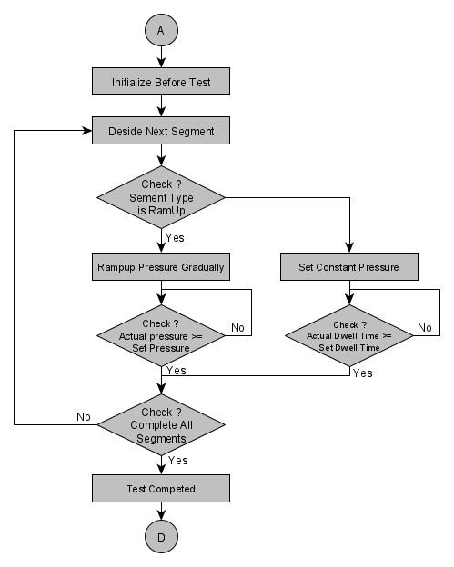 Partial 1 - Test Sequence Flow-chart in Pressure Test System for Gas Bottles and Containers used in Space vehicles, Satellites and Launch Machinery