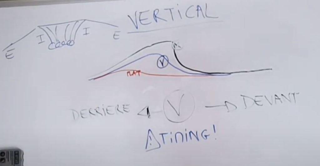 position verticale dans l'eau en surf