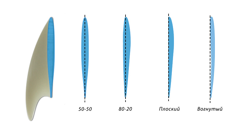Характеристики финов сёрфборда
