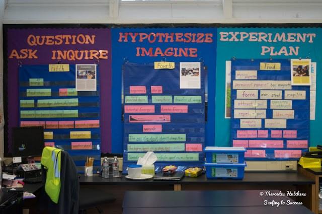 Question, Hypothesize, Experiment