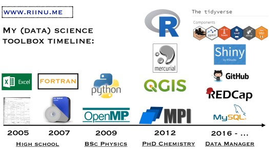 My data science toolbox evolution.
