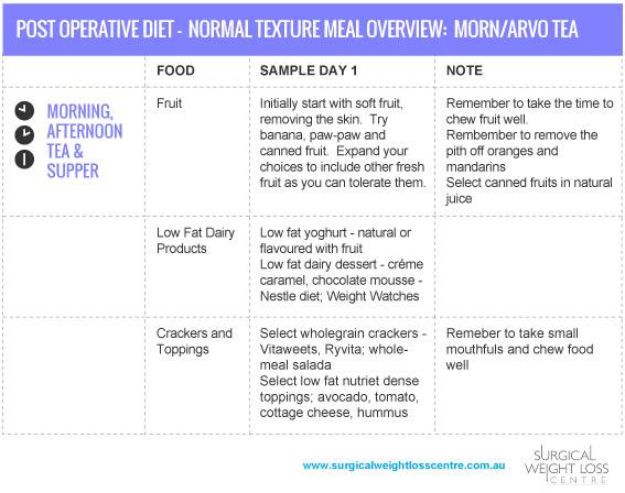 Dietary Planning - The Surgical Weight Loss Centre