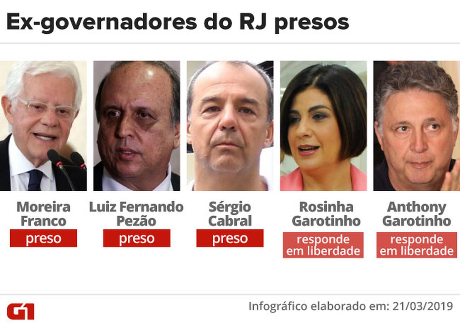 Com Moreira Franco, RJ tem seu 5º ex-governador preso em 3 anos