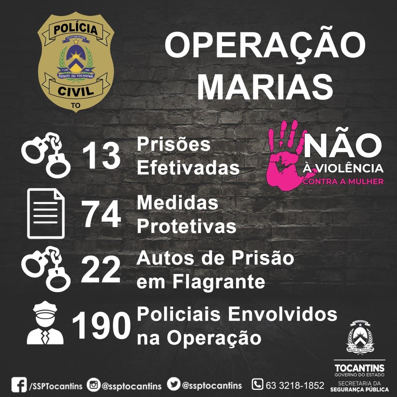 Operação Marias de amplitude nacional intensifica cumprimento de mandados no Tocantins