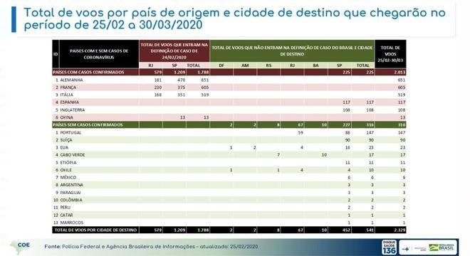 Brasil vai receber 2 mil voos de países com casos confirmados de coronavírus
