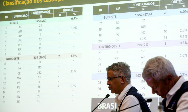 Sobe para 114 número de mortes pelo covid-19 no Brasil; 3.904 casos