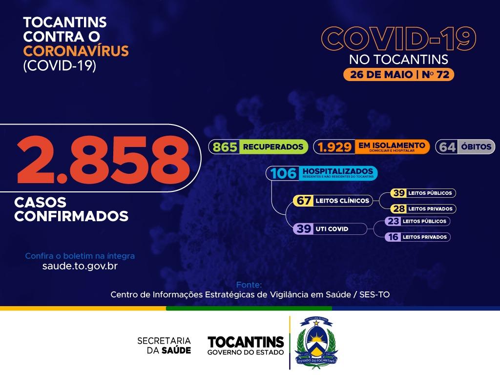 Tocantins registra 162 novos casos confirmados e 6 novos óbitos por Covid-19; número de recuperados salta para 865