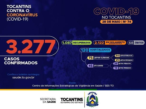 Coronavírus: Tocantins tem três novas mortes e casos confirmados sobem para 3.277