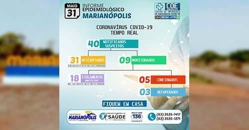 Marianópolis se mantém com dois casos ativos de Covid-19 neste domingo