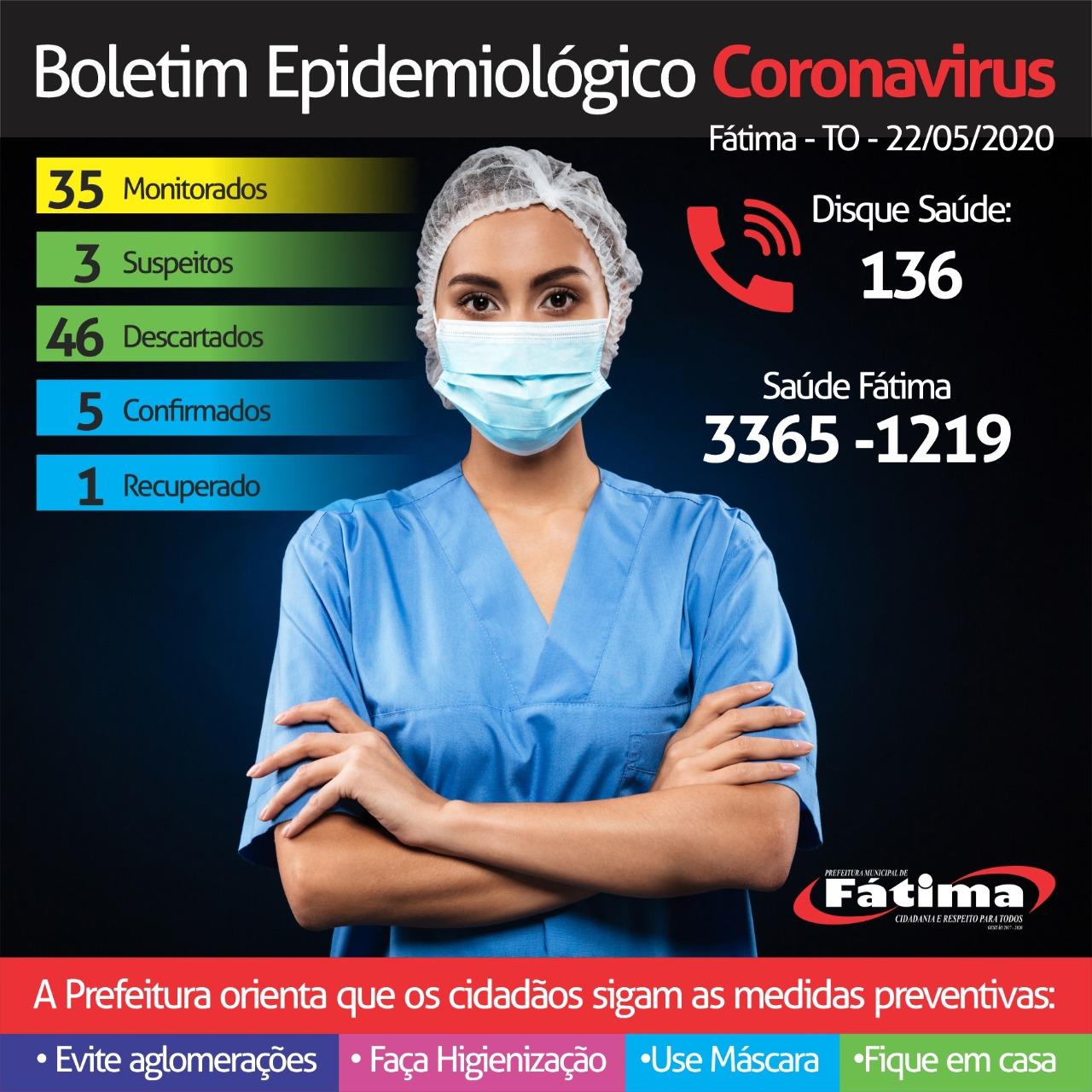 Com novo caso positivo para covid-19 em Fátima, município segue com 5 confirmações e 1 recuperado