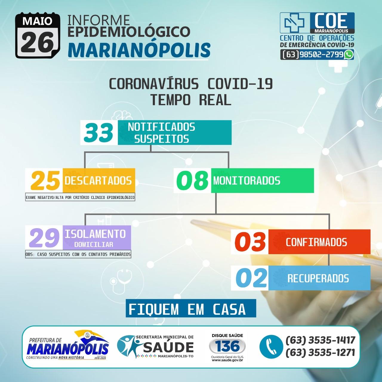 Marianópolis segue sem novos casos de Covid-19; dos 03 pacientes confirmados, dois estão recuperados