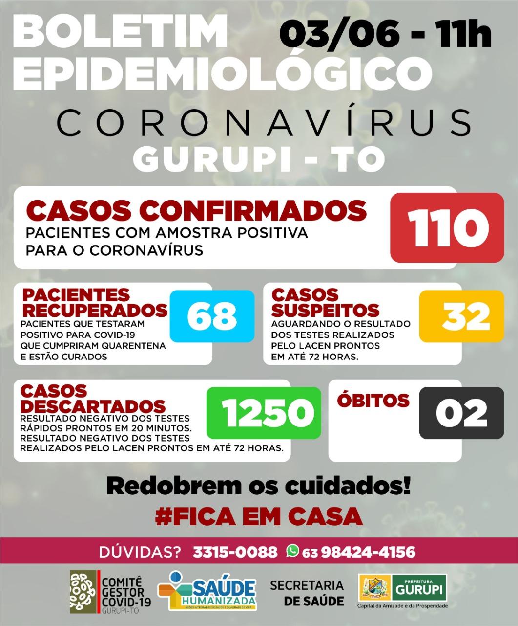 Em Gurupi são confirmados mais nove casos de covid-19