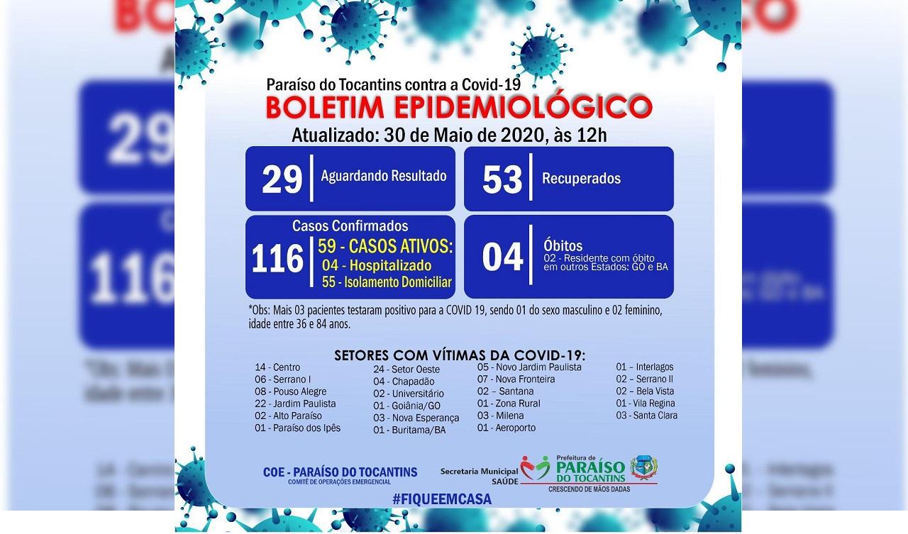 Cai número de casos ativos de Covid-19 em Paraíso e recuperados da doença somam 53
