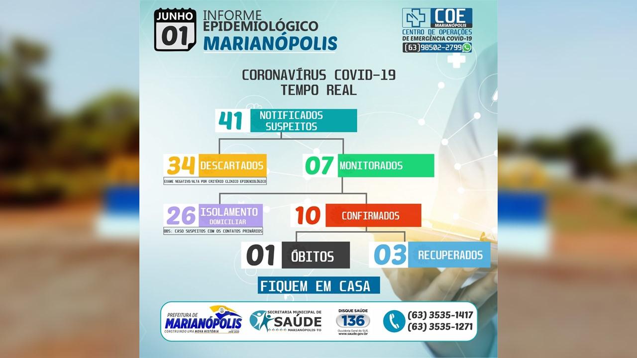 Marianópolis tem 5 novos casos de Covid-19 e um óbito