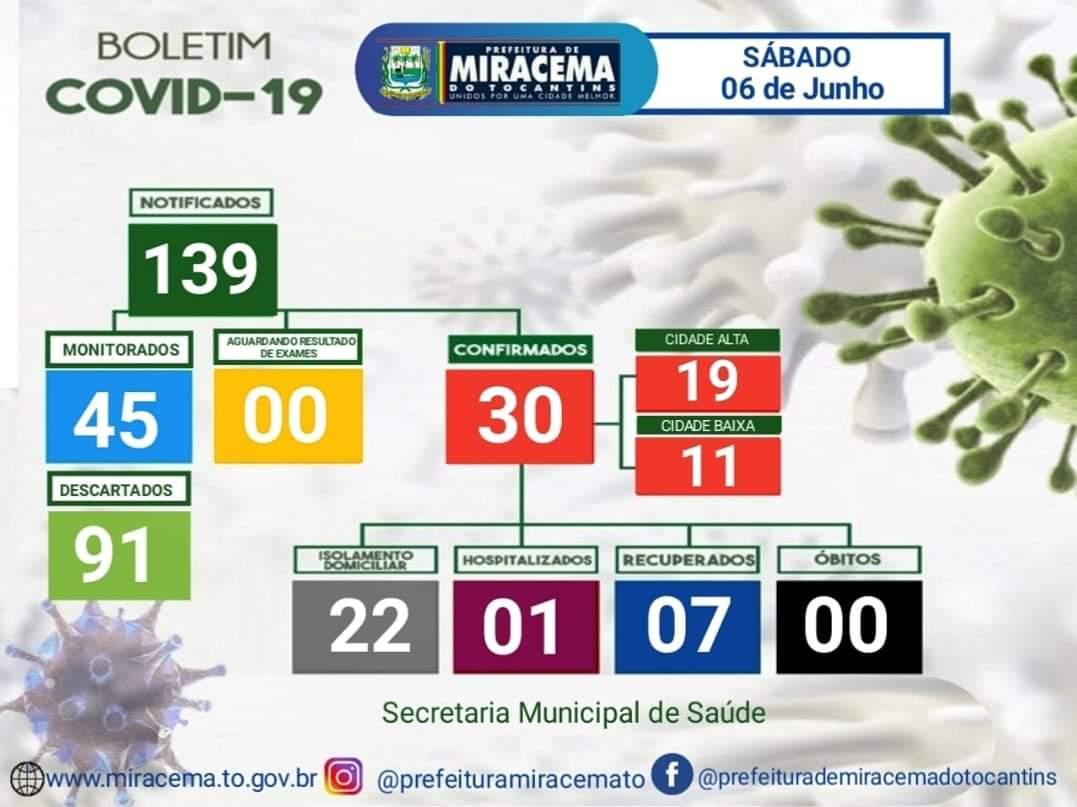 Miracema registra mais 01 caso de covid-19, confira Boletim Epidemiológico deste sábado, 6
