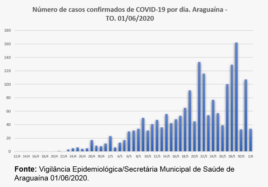 Boletim epidemiológico mostra instabilidade no número de casos positivos da covid-19 em Araguaína