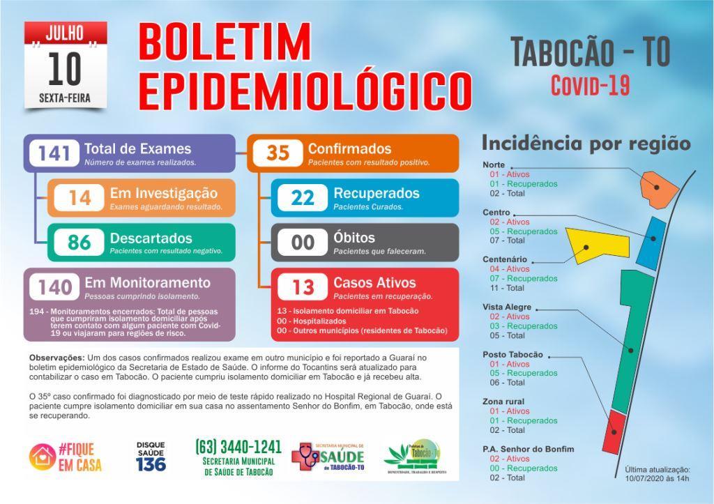 Tabocão confirma mais um caso de coronavírus nesta sexta-feira