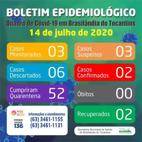 Brasilândia não registra novos casos de Covid-19 nesta terça-feira; Três casos suspeitos aguardam resultado do exame