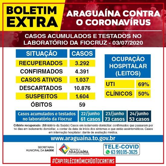 Araguaína divulga boletim extra de casos de covid-19 com resultados de coletas anteriores