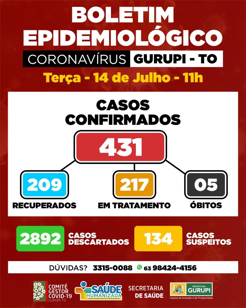 Gurupi confirma 44 novos casos de covid-19; veja boletim epidemiológico