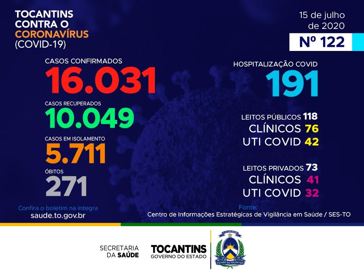 Tocantins contabiliza mais de 10 mil pacientes recuperados da covid-19