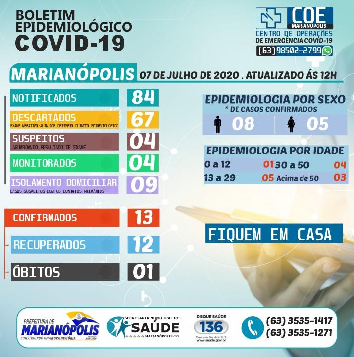 Covid-19: Marianópolis se mantêm sem novos casos nesta terça-feira