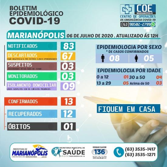 Marianópolis não registra novos casos de coronavírus nesta segunda-feira, 6