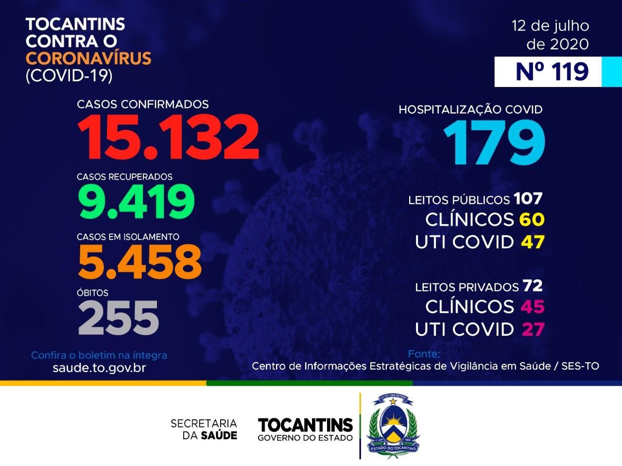 Tocantins contabiliza 184 casos do novo coronavírus neste domingo; veja boletim