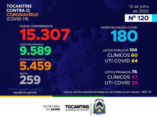 Tocantins contabiliza mais 179 casos confirmados e quatro mortes por coronavírus