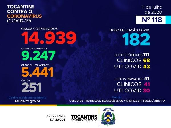 Tocantins registra 430 novos casos de coronavírus e seis mortes em 24 horas