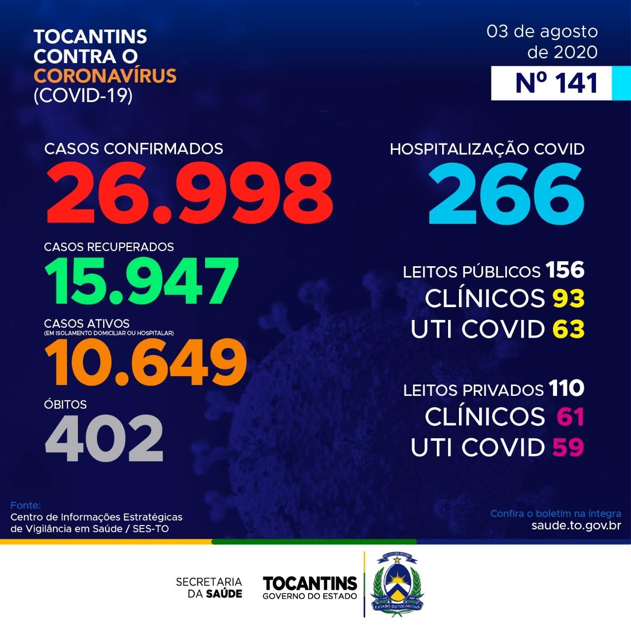 Tocantins contabiliza 565 novos casos de covid-19 e 7 mortes pela doença; confira boletim epidemiológico
