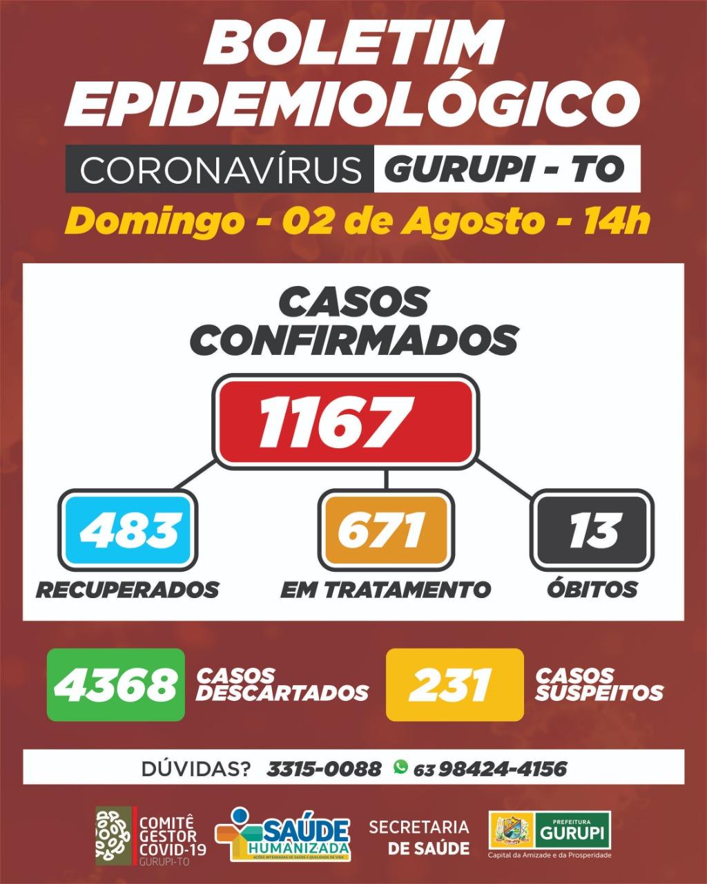 Gurupi contabiliza mais 50 casos do novo coronavírus neste domingo; veja boletim epidemiológico