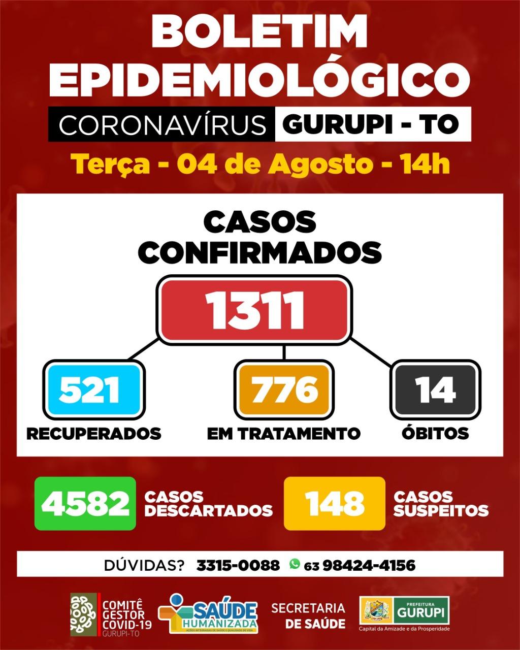 Gurupi contabiliza 57 novos casos positivos para Covid-19