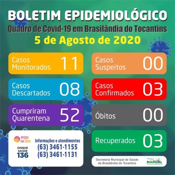 Brasilândia do Tocantins se mantém sem casos ativos de Covid-19