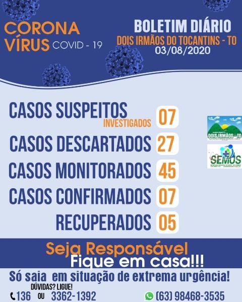 Covid-19: Dois Irmãos do Tocantins tem sete casos confirmados e cinco recuperados