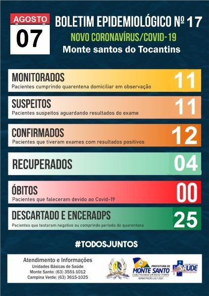 Covid-19: Dois pacientes recebem alta domiciliar em Monte Santo do Tocantins