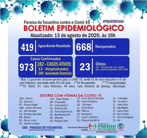 Covid-19: Paraíso contabiliza 12 novos diagnósticos e mais um óbito nesta quinta-feira