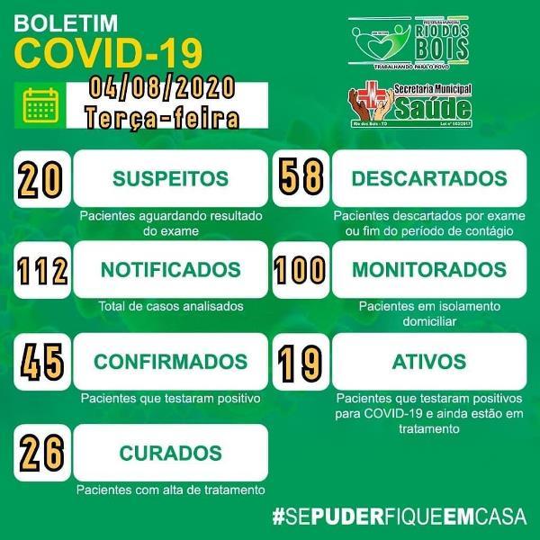 Covid-19: Rio dos Bois informa 19 casos ativos e 26 pacientes curados no boletim desta terça, 4