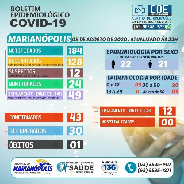 Marianópolis: Boletim desta quarta-feira informa total de 12 casos ativos de Covid-19