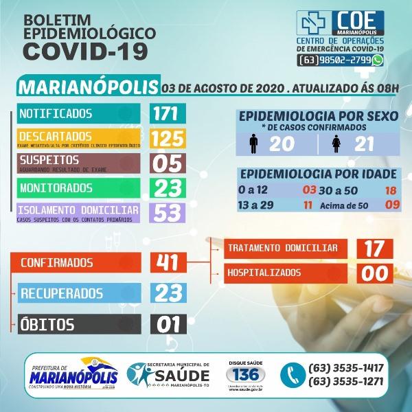 Marianópolis inicia semana com 17 pacientes se recuperando da Covid-19; Confira o boletim