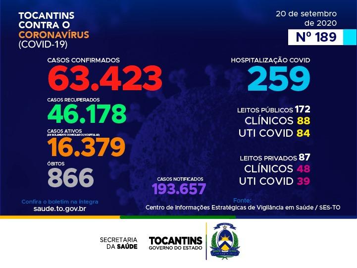 Com 259 novos diagnósticos, Tocantins acumula 16.379 casos ativos de coronavírus