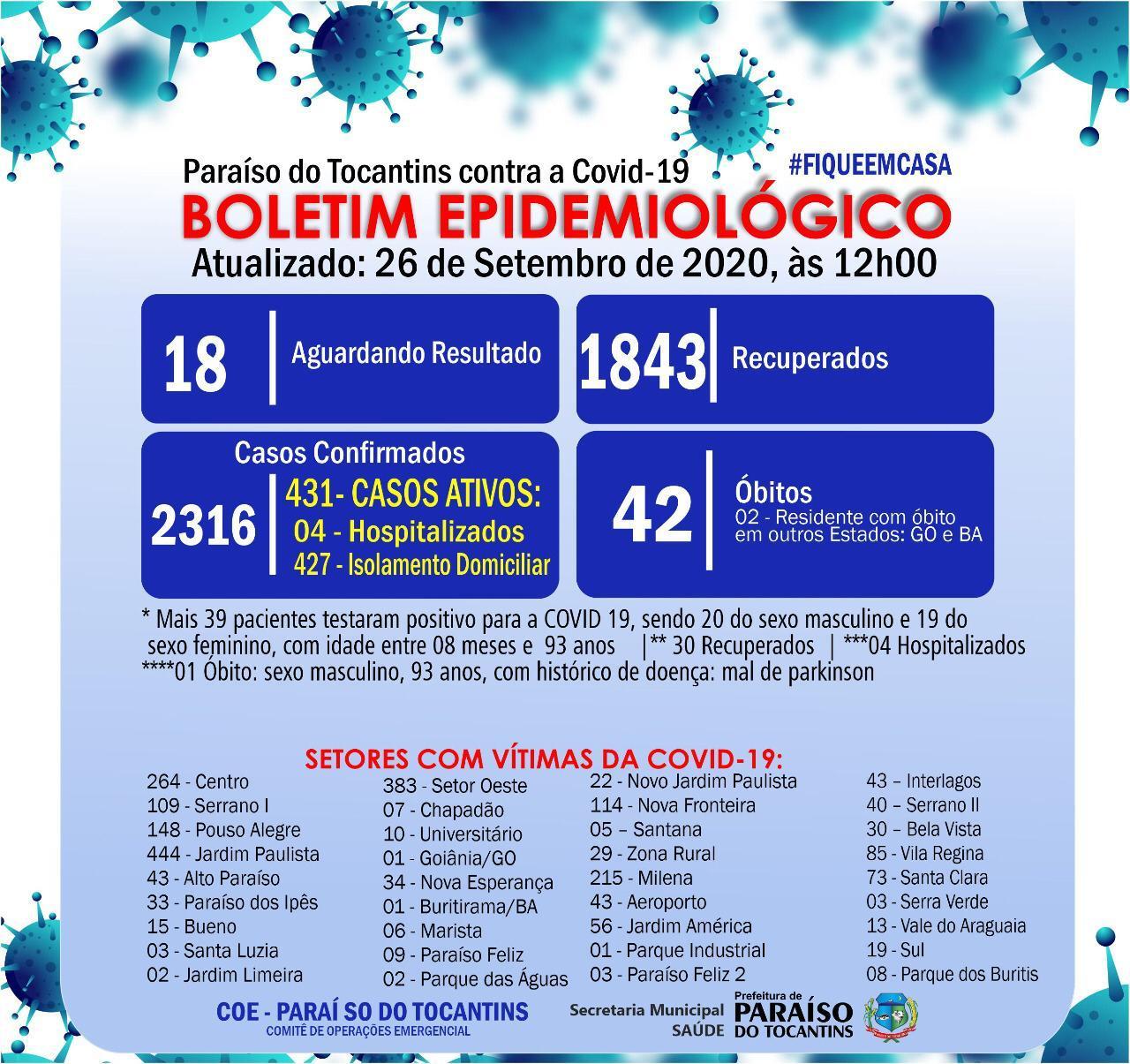 Covid-19: Paraíso registra mais 39 casos confirmados e o 42º óbito pela doença