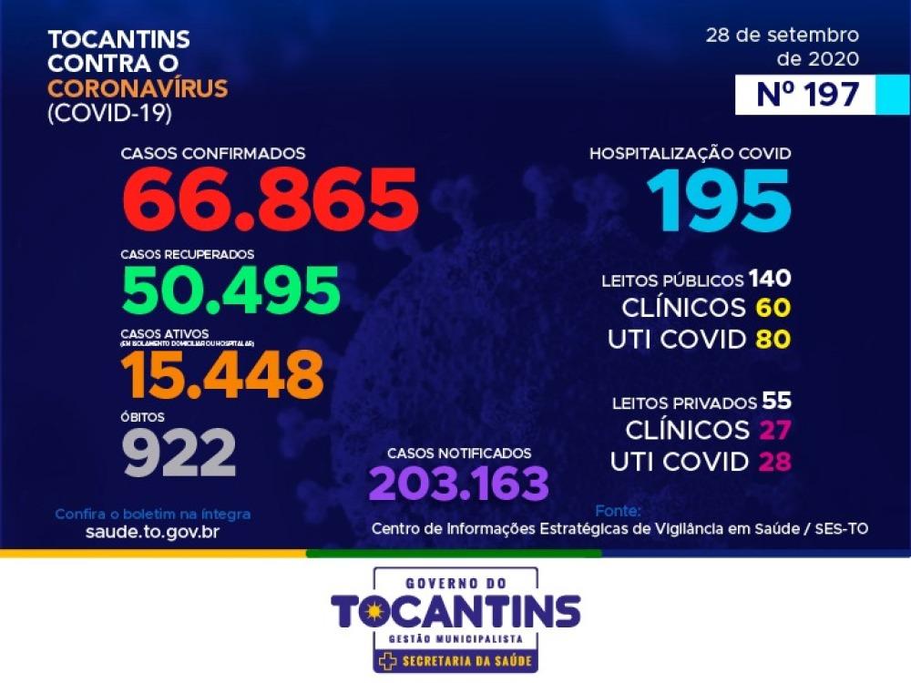Tocantins contabiliza mais três mortes e 164 novos casos de covid-19